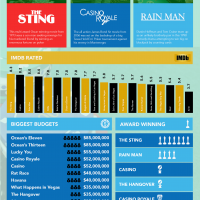 Infographic: The World of Casino Movies