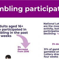 UK Gambling Commission Release Industry Statistics For 2017